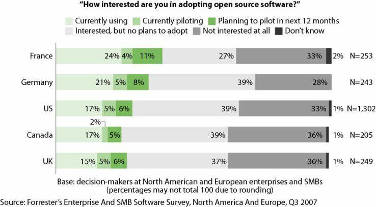 Französische und deutsche Unternehmen sind in Sachen Open Source weiter als nordamerikanische Anwender.