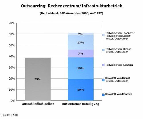 Outsourcing Rechenzentrum / Infrastrukturbetrieb
