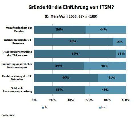 Gründe für die Einführung von ITSM.