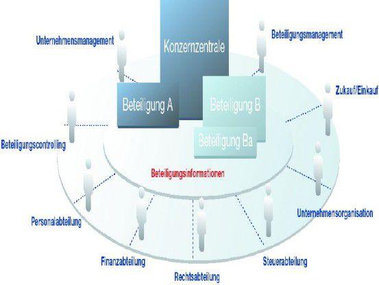 In Unternehmen herrscht abteilungsübergreifend Bedarf an verläßlichen Beteiligungsinformationen.