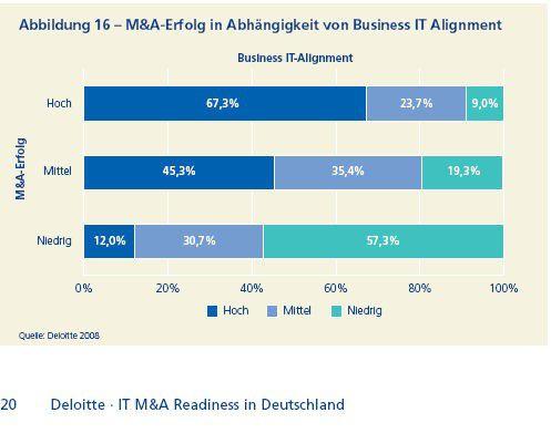 Ausrichtung der IT an Geschäftszielen des Unternehmens hilft bei M&A-Deals