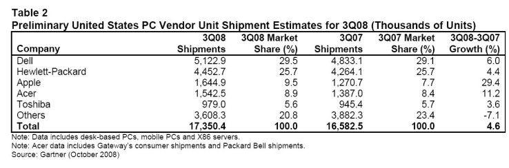 Der PC-Markt in den USA konnte im dritten Quartal 2008 nach Stückzahlen nur um 4,6 Prozent gegenüber dem Vorjahresquartal zulegen.