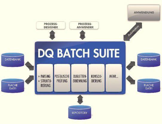 Mit der DQ Batch Suite vereint Uniserv Tools, die möglichst alle Aufgaben der Datenbereinigung abdecken sollen.