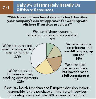Noch gehört Offshoring nicht zum Standardrepertoire. Doch viele Firmen werden diesbezügliche Aktivitäten starten beziehungsweise ausbauen.