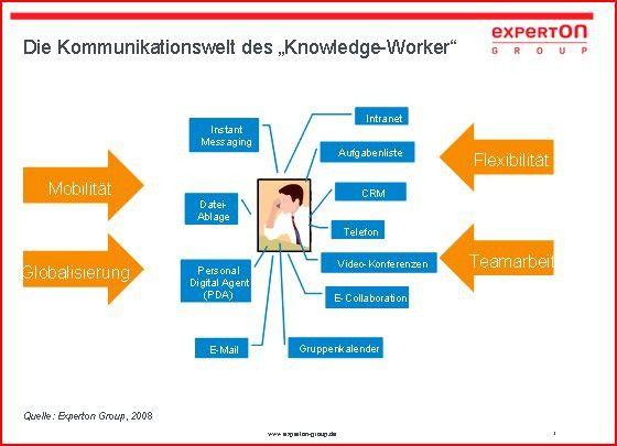 Neue Kommunikationskultur: Die Anforderungen an die Kommunikation ändern sich.
