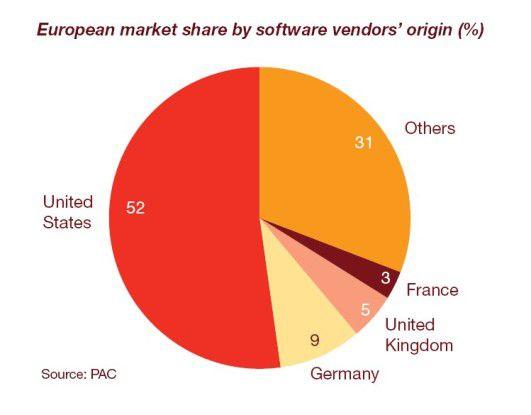 US-Anbieter dominieren über die Hälfte des europäischen Softwaregeschäfts.