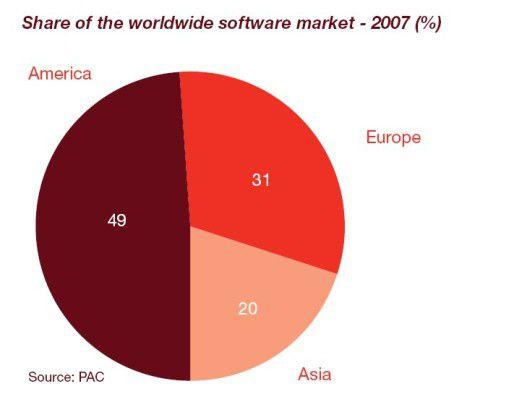 Im vergangenen Jahr sicherten sich US-Anbieter fast die Hälfte des weltweiten Softwareumsatzes.