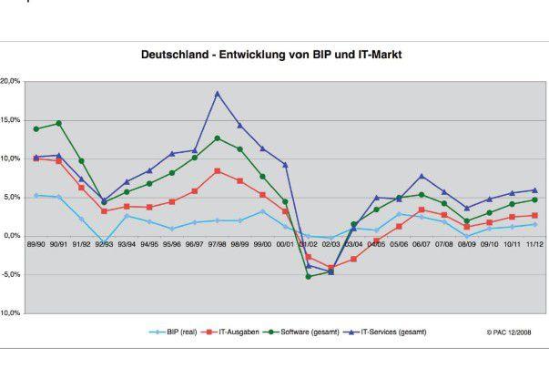 Der Wachstumsknick wird in den beiden kommenden Jahren nicht so heftig ausfallen wie in der Dotcom-Krise.