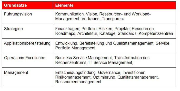 Fünf Grundsätze sollte die IT-Führung beachten, um die eigene Strategie mit den Unternehmenszielen in Einklang zu bringen.