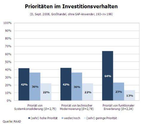 Bei Investitionen setzt der Großhandel folgende Prioritäten: