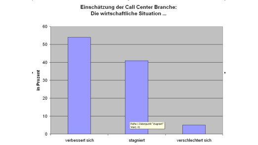 Quelle: Interactive Intelligence, 2009