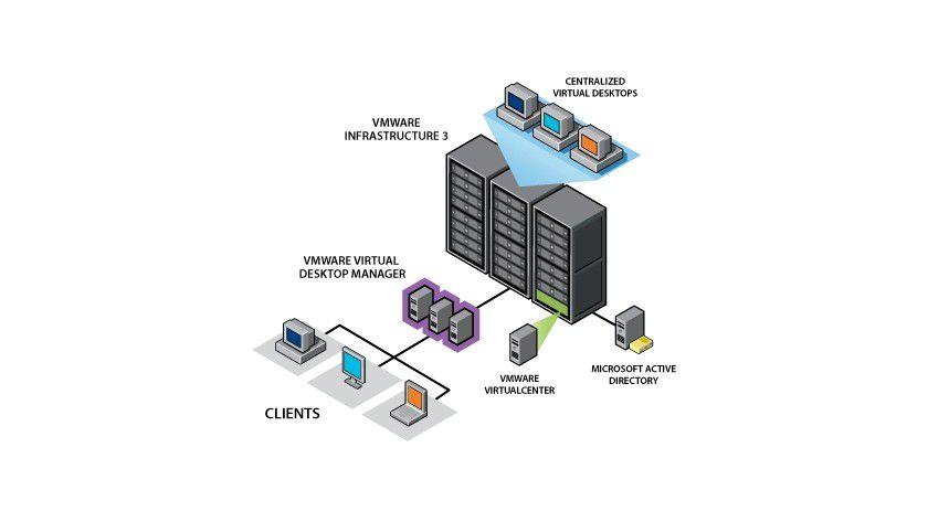 Flexibler: Ein mögliches Szenario für virtuelle Desktops. (Quelle: VMware)