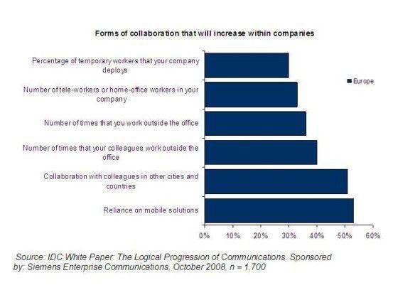 Die Arbeitswelt verändert sich, so dass die mobile Anbindung von Mitarbeitern eine immer wichtigere Rolle für effiziente Abläufe spielt.
