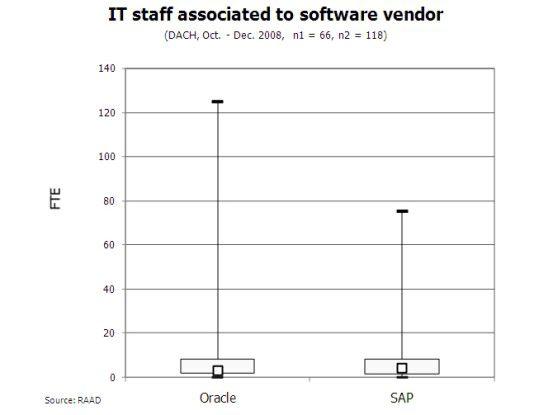 Größe der IT-Abteilungen von Oracle- und SAP-Anwendern.