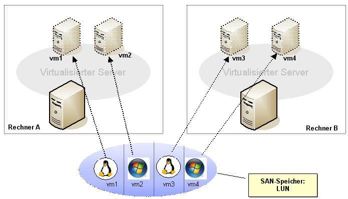 Über den Netzspeicher können alle virtuellen Maschinen auf Systemabbilder zugreifen und so fortgeschrittene Funktionen nutzen.