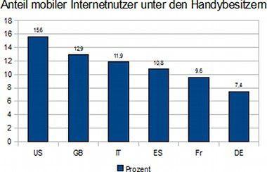 Anteil mobiler Internet-Nutzer unter den Handy-Besitzern im internationalen Vergleich. Quelle: Statista.org