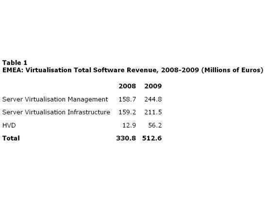 Gewaltiges Wachstum: Hosted Virtual Desktop (HVD) soll laut Gartner in diesem Jahr um 335 Prozent zulegen.
