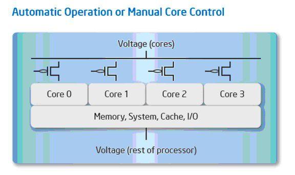 Kernabschaltung über Power-Gates. Quelle: Intel