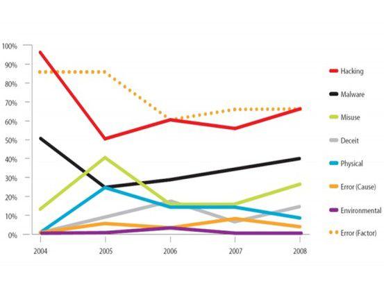2008 wurden 285 Millionen Datensätze kompromittiert – mehr als in den vier Jahren zuvor zusammengerechnet. 64 Prozent der Vorfälle wurden Hackern zugeordnet.