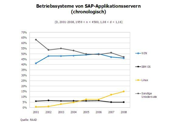Betriebssysteme von SAP-Applikationsservern