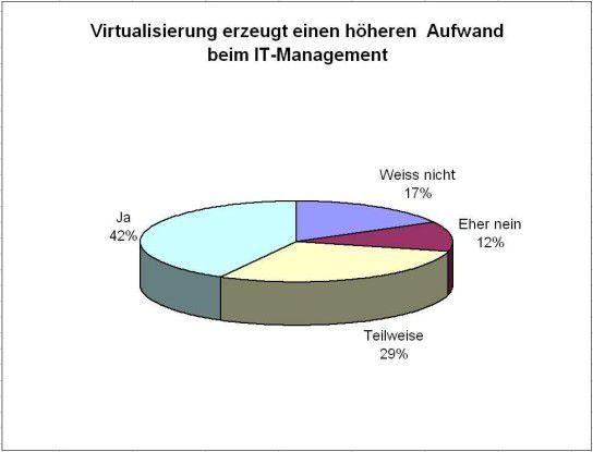 """Zwei Drittel der Befragten sind davon überzeugt, dass Virtualisierung dem IT-Management mehr Arbeit """"beschert""""."""