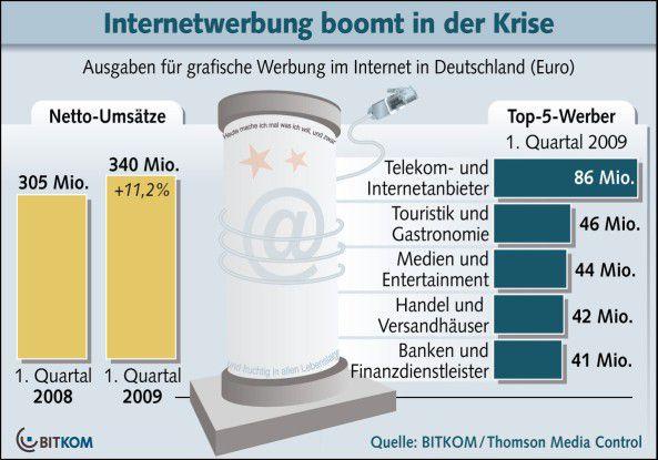 Anhaltender Boom der Online-Werbung. Quelle: Bitkom, 2009