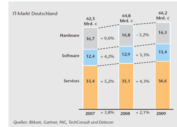 Die IT-Anbieter können sich in Deutschland 2009 insgesamt über ein Plus von 2,1 Prozent freuen.