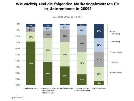 Marketingaktivitäten 2009 bei SAP-Partnern