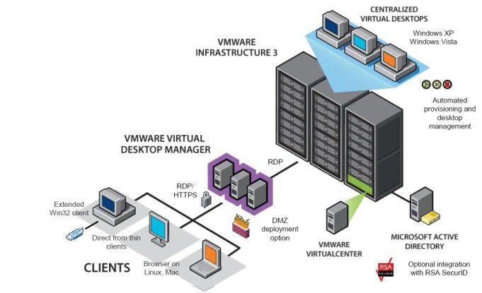 Die Architektur von VMware View 3