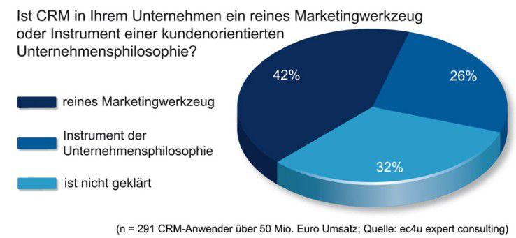 CRM - in vielen Unternehmen reines Marketingwerkzeug