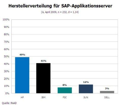 Server-Hersteller von SAP-Plattformen (A)