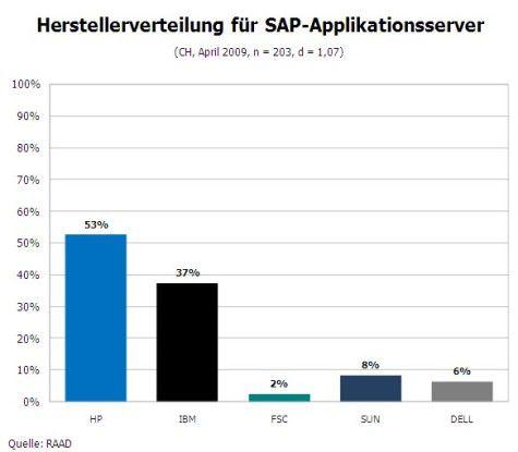 Server-Hersteller von SAP-Plattformen (CH)