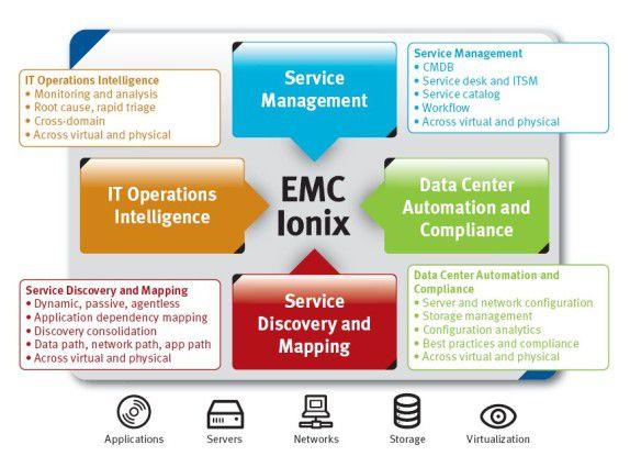 Mit Ionix will EMC die gesamte IT-Infrastrukur im Rechenzentrum unter ein gemeinsames Management-Dach bringen.