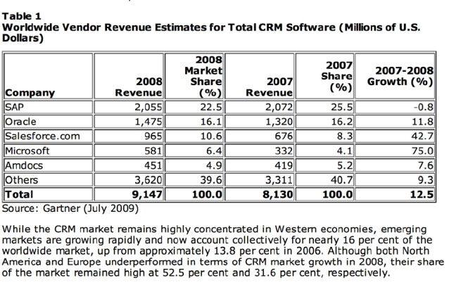 SAP dominiert dem CRM-Markt.