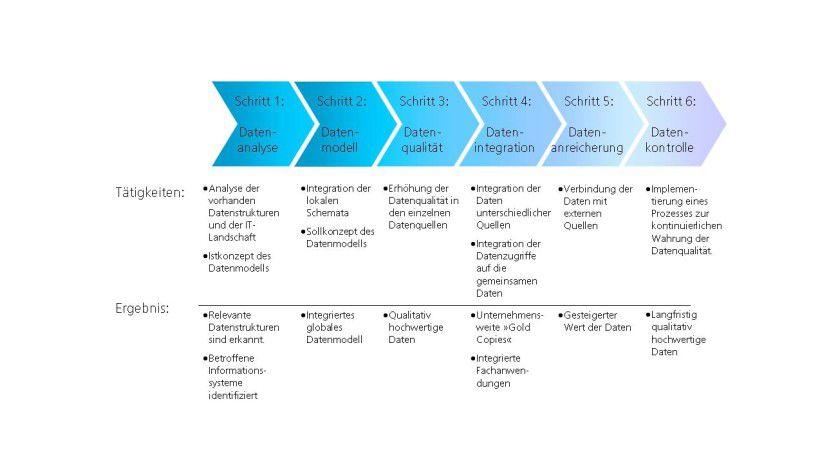 Ein Stammdaten-Management sollte schrittweise eingeführt werden. (Quelle: Fraunhofer IAO)