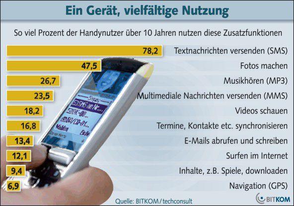BITKOM: Mobiles Internet ist in Deutschland noch kein Massenmarkt.