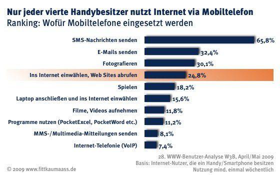 Handy-Nutzung in Deutschland (Q: Fittkau & Maaß)