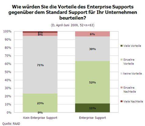 Vorteile des SAP Enterprise Support (Quelle: RAAD Research)