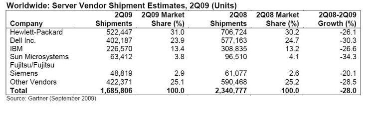 Stückzahlen im Server-Markt laut Gartner im zweiten Quartal 2009 weltweit.