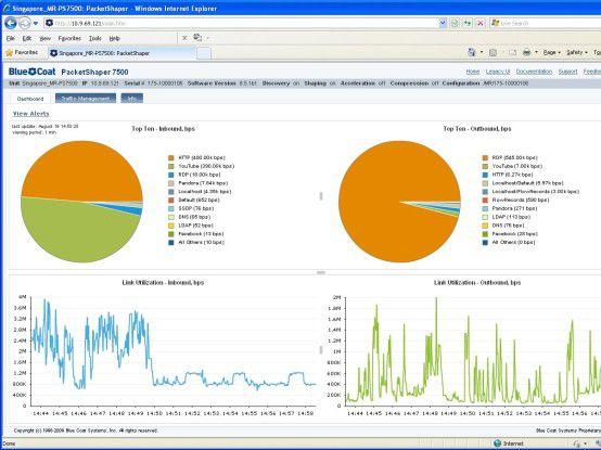 PacketShaper von Blue Coat: Eine Echtzeit-Darstellung des Traffic hilft Engpässe zu vermeiden.