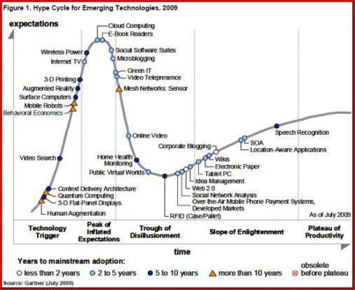 Hype Cycle for Emerging Technologies, 2009.