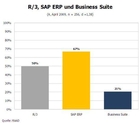 Zwei Drittel der Unternehmen in Österreich haben bereits SAP ERP im Einsatz. Quelle: RAAD, 4/2009