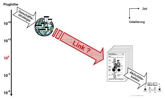 In vielen Unternehmen fehlt der systematische Link zwischen Strategie und ERP-System.