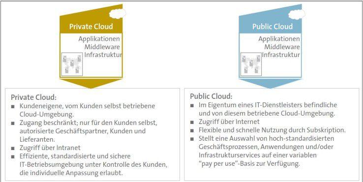 Private und Public Clouds im Überblick (Quelle: Bitkom Leitfaden Cloud Computing).