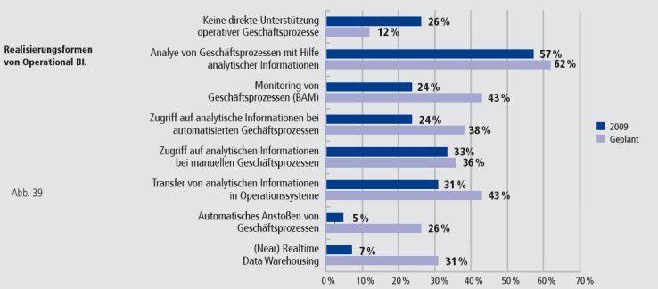 Analyse wird den IT-Anwendern immer wichtiger. Quelle: Steria Mummert, 2009