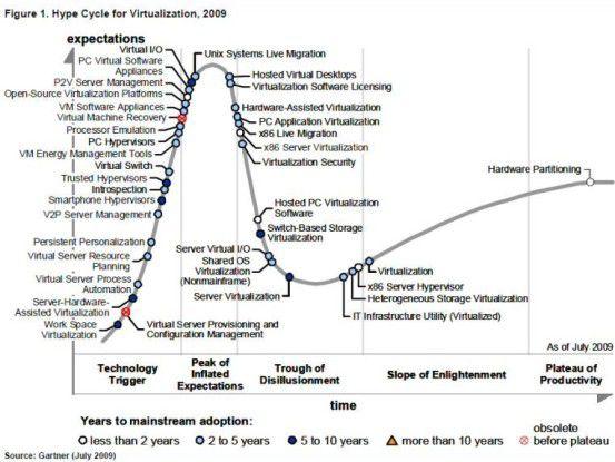 Über den Berg: Virtualisierung hat sich bereits etabliert. (Quelle: Gartner)