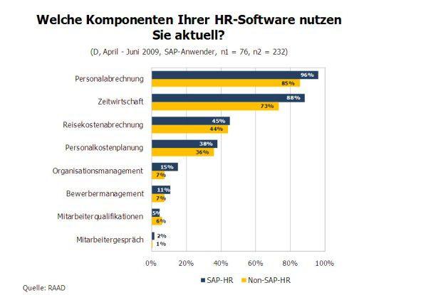 Wofür nutzen SAP-Anwender ihre HR-Software?