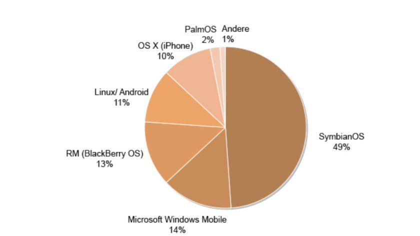 """Marktanteile von Smartphones-Betriebsystemen (Ende 2008). Quelle: """"Smartphone & Chip Market Opportunities""""-Studie von Forward Concepts"""