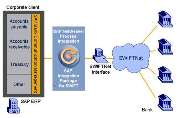 SAP Bank Communication Management und das SAP Integration Package for SWIFT schaffen durchgängige Prozesse beim elektronischen Zahlungsverkehr mit allen Banken über einen einzigen, direkten Kommunikationskanal.