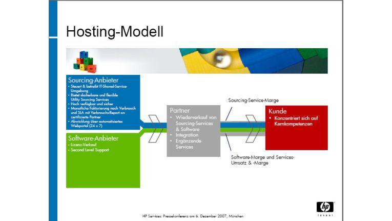 Das Hosting-Modell für Partner und Kunden: HP stellt das Rechenzentrum.